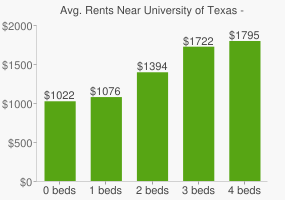 Graph of average rent prices for University of Texas - San Antonio
