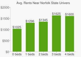 Graph of average rent prices for Norfolk State University