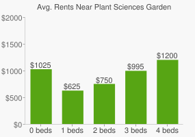 Graph of average rent prices for Plant Sciences Garden