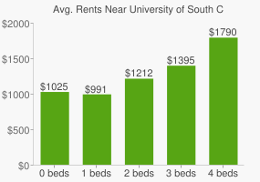 Graph of average rent prices for University of South Carolina