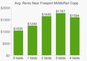 Graph of average rent prices for Freeport-McMoRan Copper & Gold Headquarters