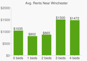 Graph of average rent prices for Winchester