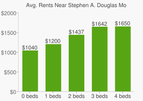 Graph of average rent prices for Stephen A. Douglas Monument Park