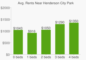 Graph of average rent prices for Henderson City Park