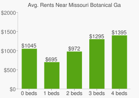 Graph of average rent prices for Missouri Botanical Garden