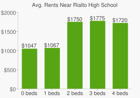 Graph of average rent prices for Rialto High School