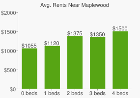 Graph of average rent prices for Maplewood