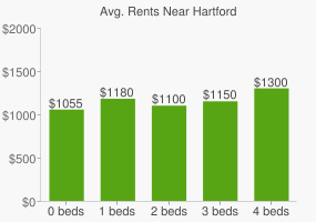 Graph of average rent prices for Hartford