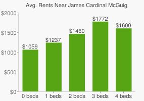 Graph of average rent prices for James Cardinal McGuigan Catholic High School