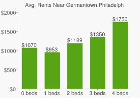 Graph of average rent prices for Germantown Philadelphia
