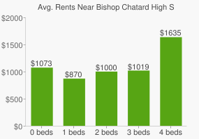 Graph of average rent prices for Bishop Chatard High School