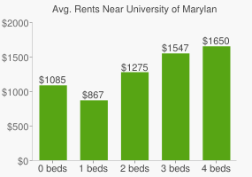 Graph of average rent prices for University of Maryland - Baltimore County