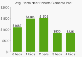 Graph of average rent prices for Roberto Clemente Park