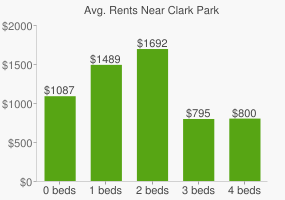 Graph of average rent prices for Clark Park