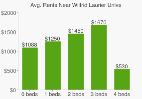 Graph of average rent prices for Wilfrid Laurier University