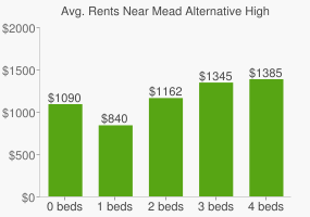 Graph of average rent prices for Mead Alternative High School