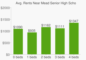 Graph of average rent prices for Mead Senior High School