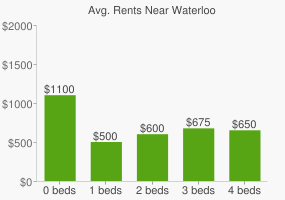 Graph of average rent prices for Waterloo