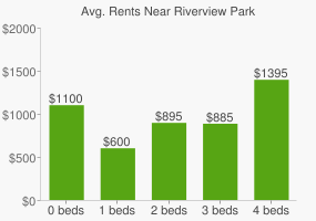 Graph of average rent prices for Riverview Park