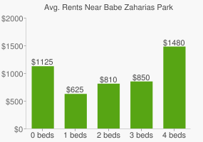 Graph of average rent prices for Babe Zaharias Park