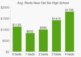Graph of average rent prices for Del Sol High School