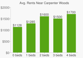 Graph of average rent prices for Carpenter Woods