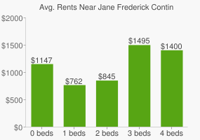 Graph of average rent prices for Jane Frederick Continuation High School