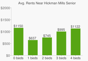 Graph of average rent prices for Hickman Mills Senior High School