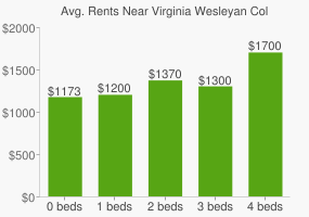 Graph of average rent prices for Virginia Wesleyan College