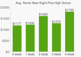Graph of average rent prices for Eight-Plus High School