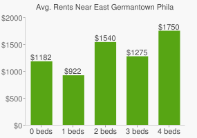 Graph of average rent prices for East Germantown Philadelphia