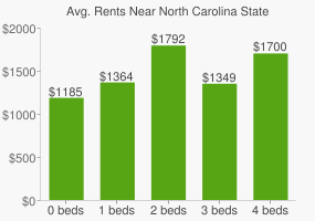 Graph of average rent prices for North Carolina State University - Raleigh