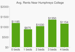 Graph of average rent prices for Humphreys College