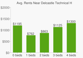 Graph of average rent prices for Delcastle Technical High School