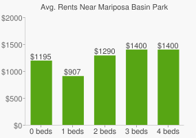 Graph of average rent prices for Mariposa Basin Park