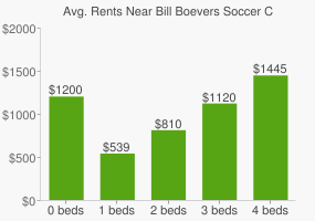 Graph of average rent prices for Bill Boevers Soccer Complex