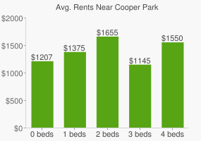 Graph of average rent prices for Cooper Park