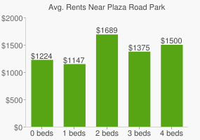 Graph of average rent prices for Plaza Road Park
