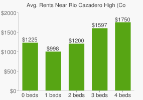 Graph of average rent prices for Rio Cazadero High (Continuation) High School