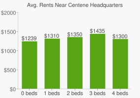 Graph of average rent prices for Centene Headquarters