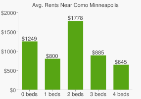 Graph of average rent prices for Como Minneapolis