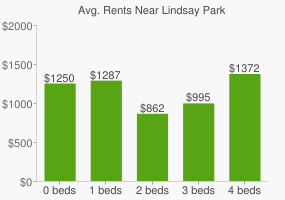 Graph of average rent prices for Lindsay Park