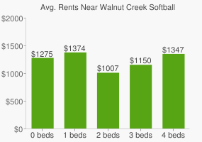 Graph of average rent prices for Walnut Creek Softball Complex