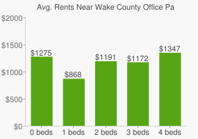 Graph of average rent prices for Wake County Office Park