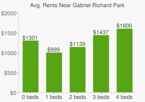Graph of average rent prices for Gabriel Richard Park