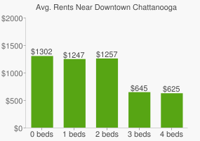 Graph of average rent prices for Downtown Chattanooga