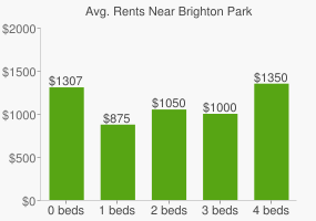 Graph of average rent prices for Brighton Park