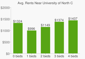 Graph of average rent prices for University of North Carolina - Charlotte