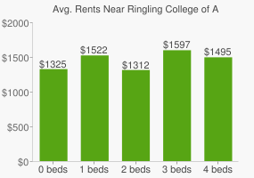 Graph of average rent prices for Ringling College of Art and Design