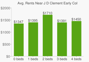 Graph of average rent prices for J D Clement Early College High School